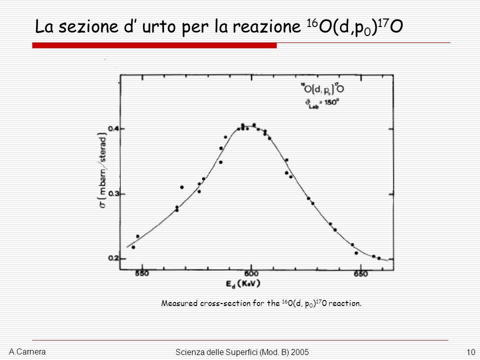 La sezione d' urto per la reazione 16O(d,p0)17O
