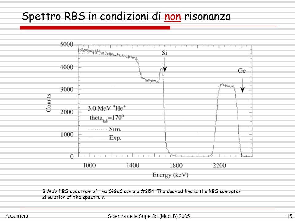 Spettro RBS in condizioni di non risonanza