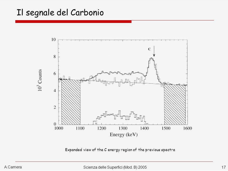 Il segnale del Carbonio