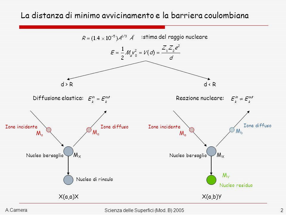 La distanza di minimo avvicinamento e la barriera coulombiana