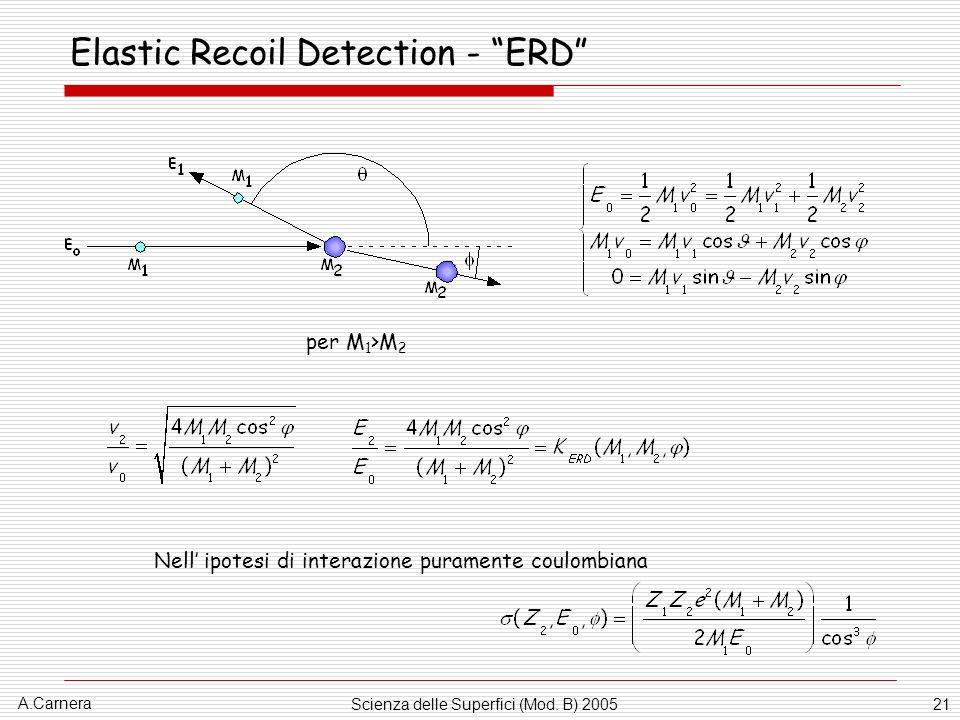 Elastic Recoil Detection - ERD