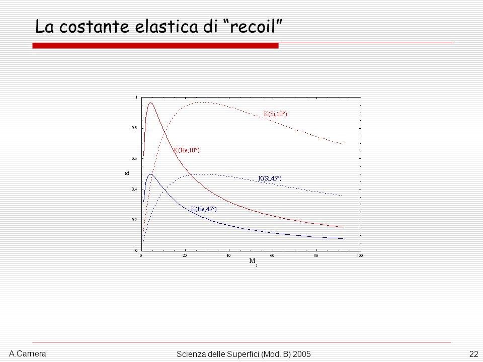 La costante elastica di recoil