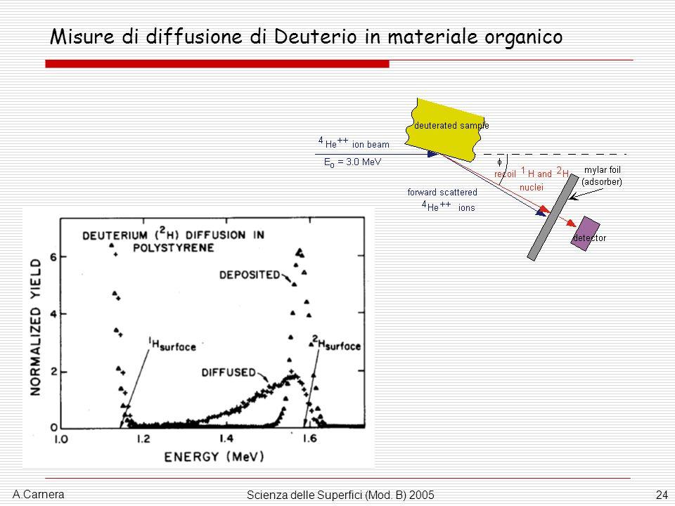 Misure di diffusione di Deuterio in materiale organico