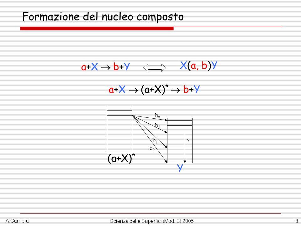 Formazione del nucleo composto