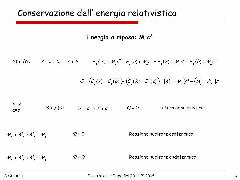 Conservazione dell' energia relativistica