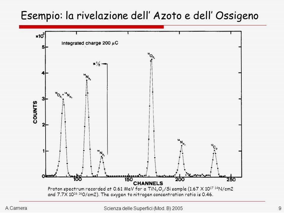 Esempio: la rivelazione dell' Azoto e dell' Ossigeno