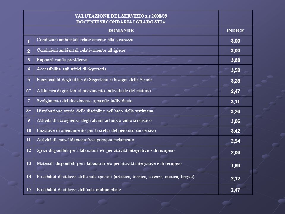 VALUTAZIONE DEL SERVIZIO a.s.2008/09 DOCENTI SECONDARIA I GRADO STIA