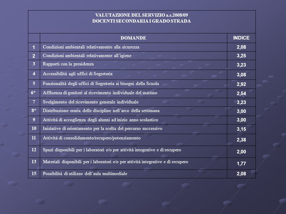 VALUTAZIONE DEL SERVIZIO a.s.2008/09 DOCENTI SECONDARIA I GRADO STRADA