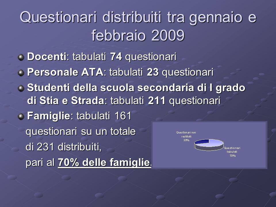 Questionari distribuiti tra gennaio e febbraio 2009