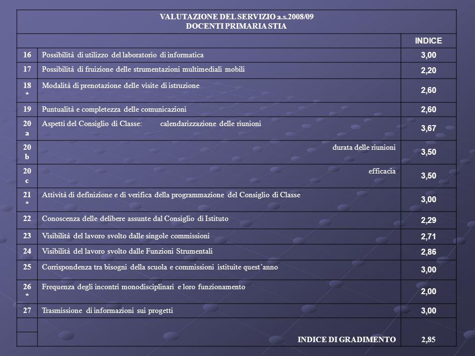 VALUTAZIONE DEL SERVIZIO a.s.2008/09 DOCENTI PRIMARIA STIA