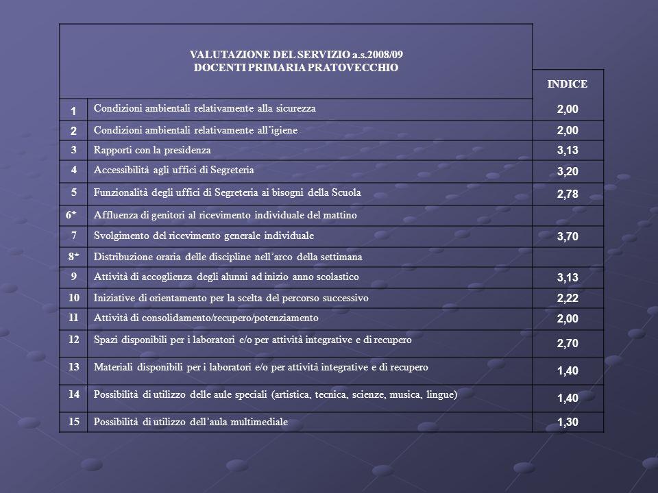 VALUTAZIONE DEL SERVIZIO a.s.2008/09 DOCENTI PRIMARIA PRATOVECCHIO