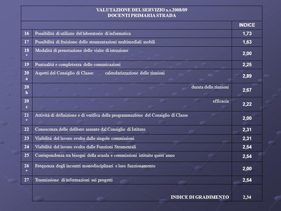 VALUTAZIONE DEL SERVIZIO a.s.2008/09 DOCENTI PRIMARIA STRADA