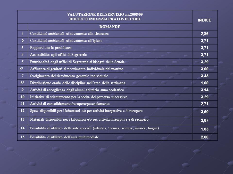 VALUTAZIONE DEL SERVIZIO a.s.2008/09 DOCENTI INFANZIA PRATOVECCHIO