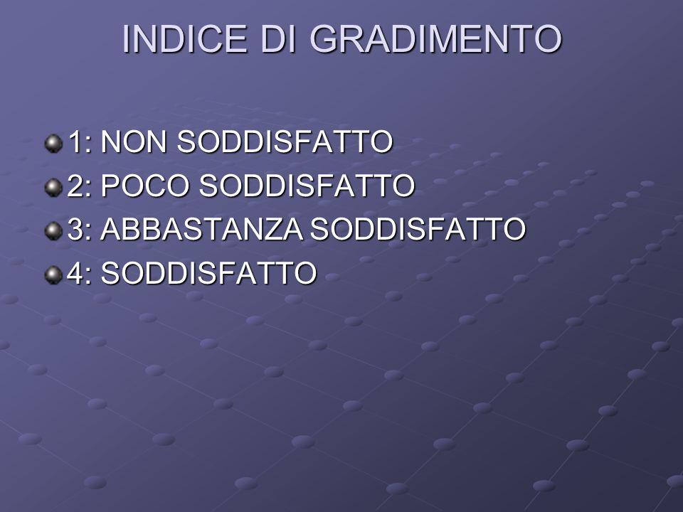 INDICE DI GRADIMENTO 1: NON SODDISFATTO 2: POCO SODDISFATTO