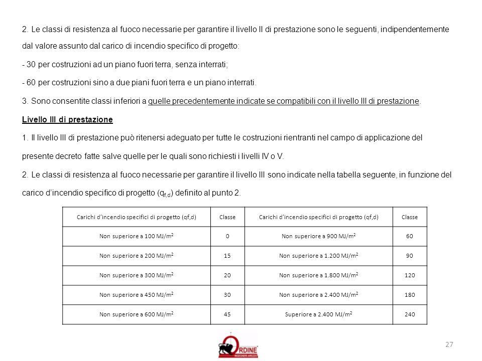 Carichi d'incendio specifici di progetto (qf,d)