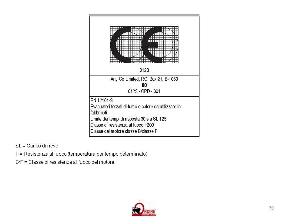 SL = Carico di neve F = Resistenza al fuoco (temperatura per tempo determinato) B/F = Classe di resistenza al fuoco del motore.