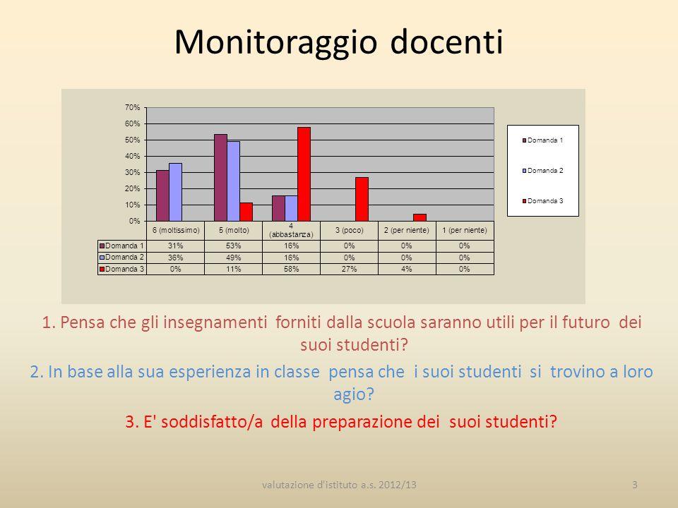 Monitoraggio docenti 1. Pensa che gli insegnamenti forniti dalla scuola saranno utili per il futuro dei suoi studenti