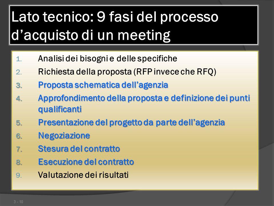 Lato tecnico: 9 fasi del processo d'acquisto di un meeting