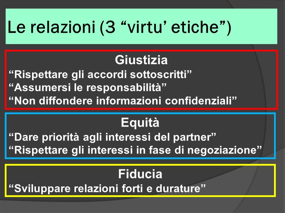 Le relazioni (3 virtu' etiche )