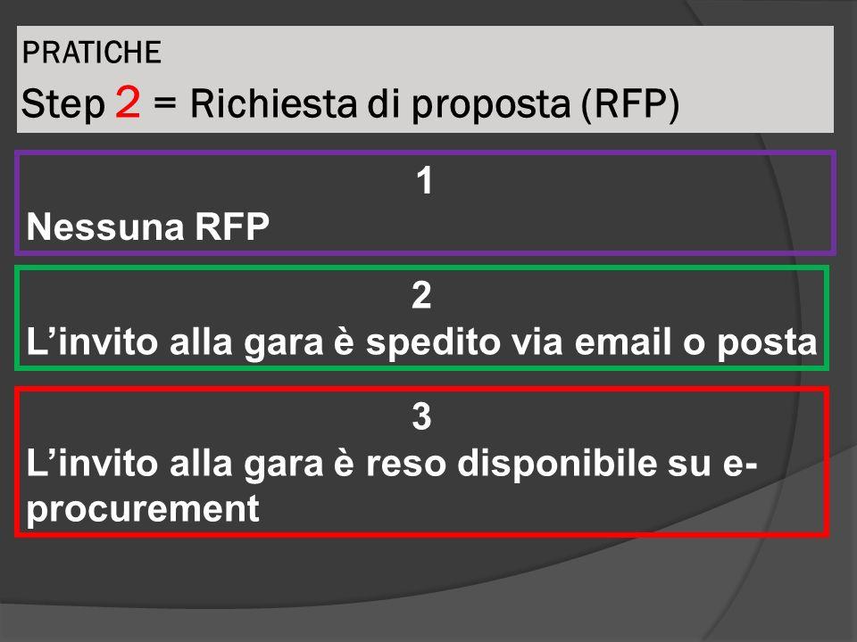 PRATICHE Step 2 = Richiesta di proposta (RFP)