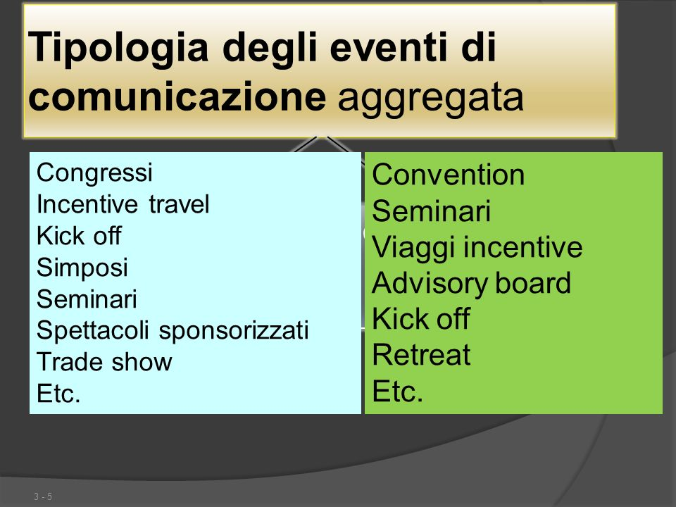 Tipologia degli eventi di comunicazione aggregata