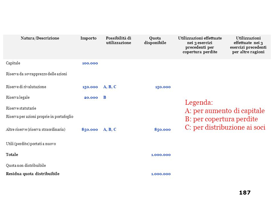 A: per aumento di capitale B: per copertura perdite