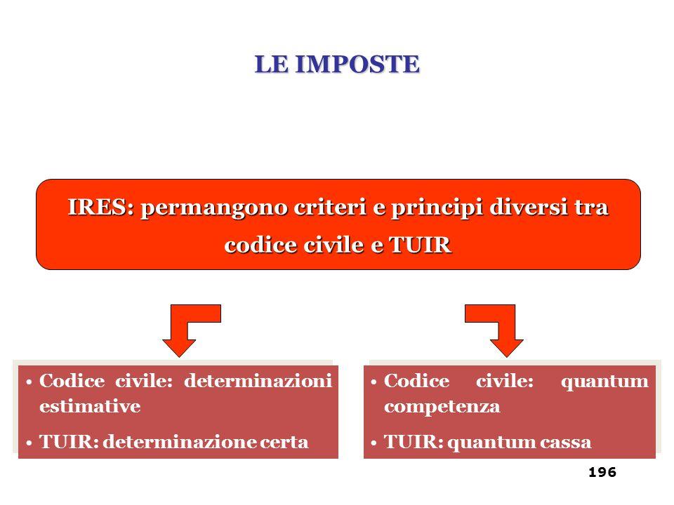 IRES: permangono criteri e principi diversi tra codice civile e TUIR