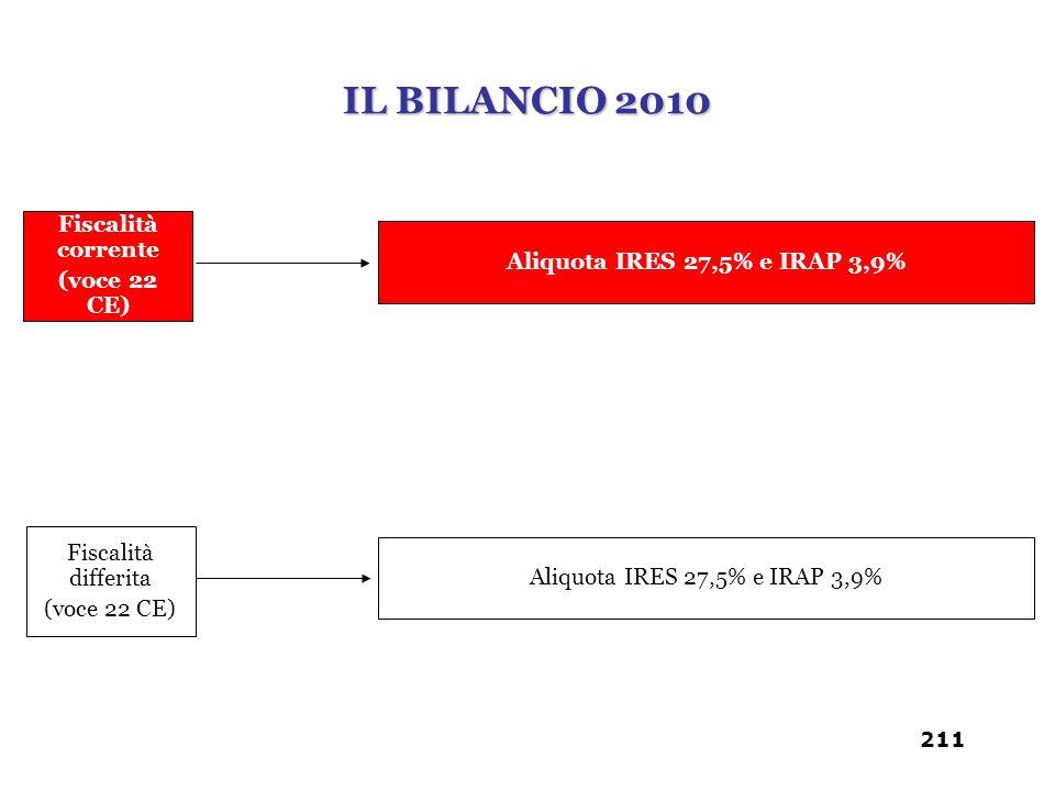 IL BILANCIO 2010 Fiscalità corrente (voce 22 CE)