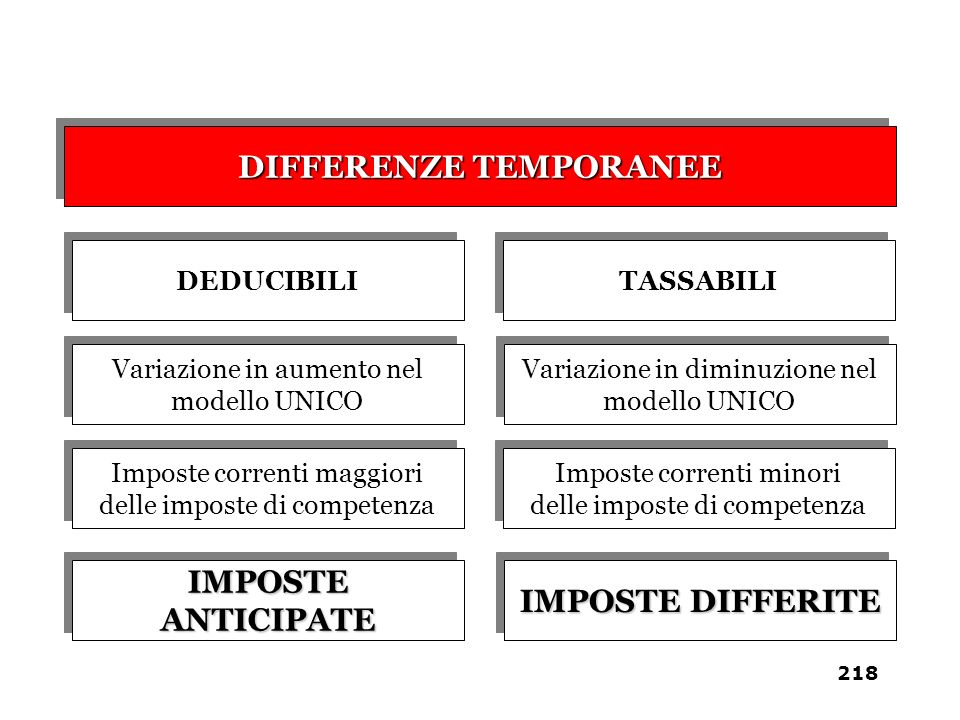 DIFFERENZE TEMPORANEE