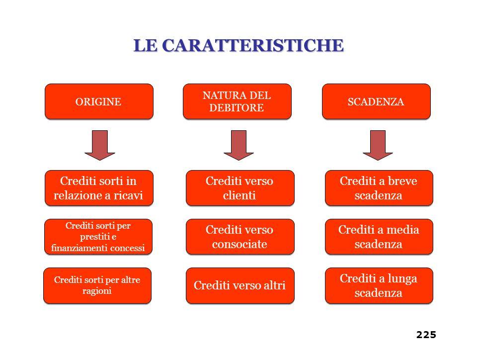 LE CARATTERISTICHE Crediti sorti in relazione a ricavi