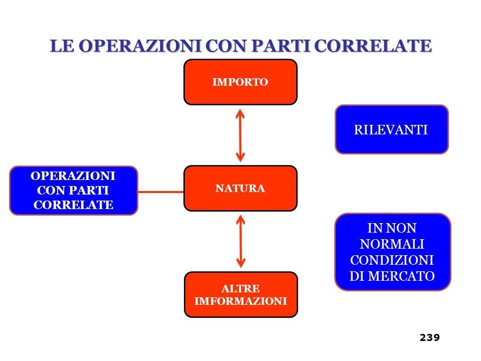 LE OPERAZIONI CON PARTI CORRELATE OPERAZIONI CON PARTI CORRELATE