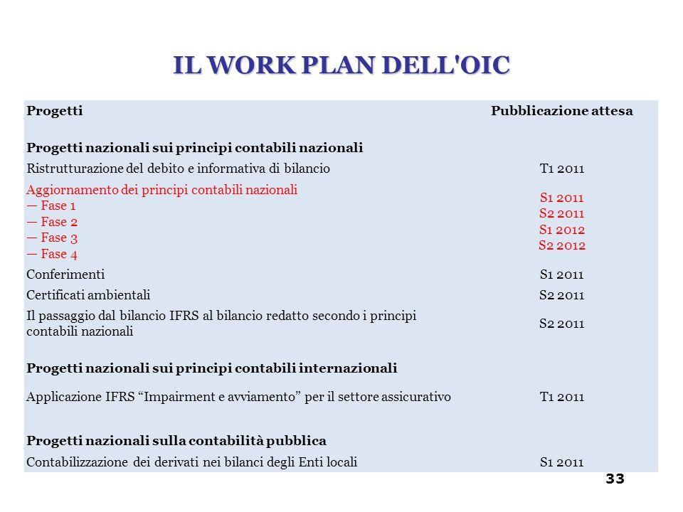IL WORK PLAN DELL OIC Progetti Pubblicazione attesa