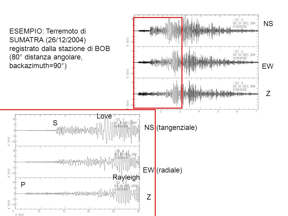 NS ESEMPIO: Terremoto di SUMATRA (26/12/2004) registrato dalla stazione di BOB (80° distanza angolare, backazimuth=90°)