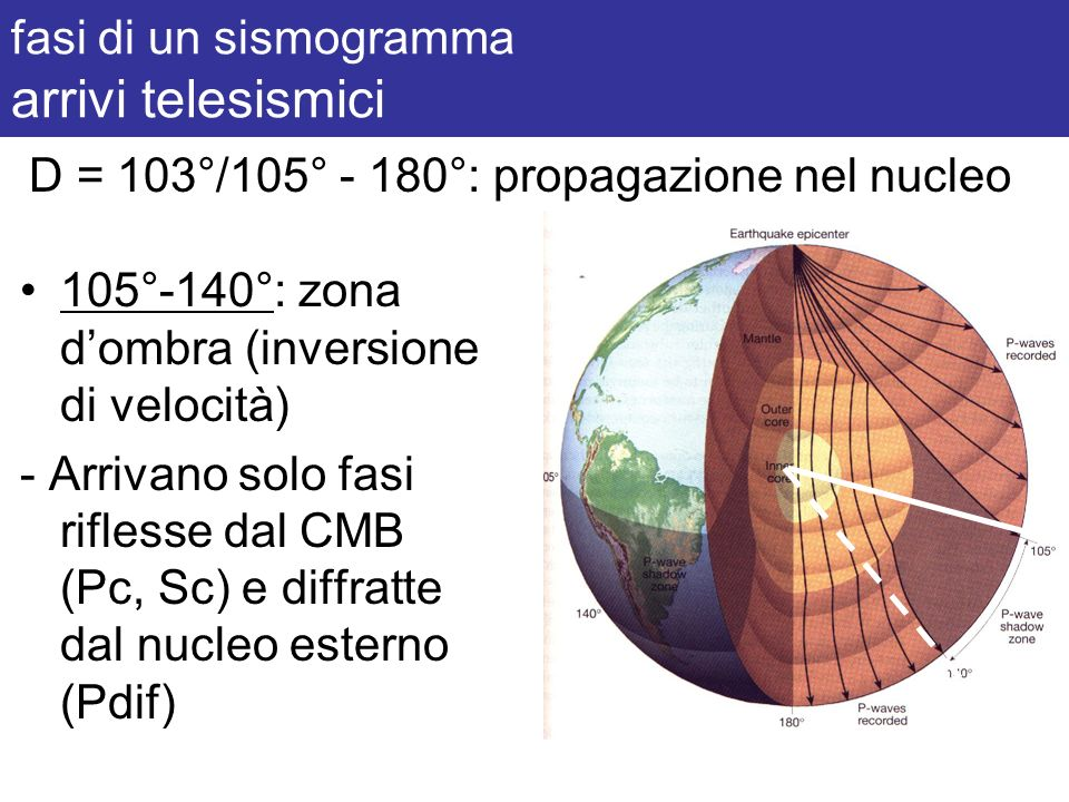 fasi di un sismogramma arrivi telesismici