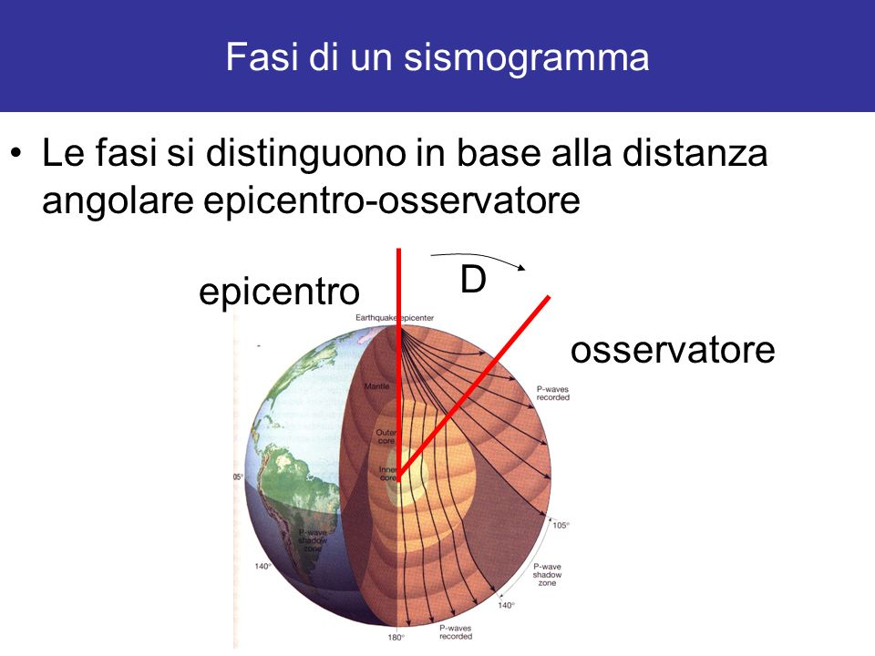 Fasi di un sismogramma Le fasi si distinguono in base alla distanza angolare epicentro-osservatore.