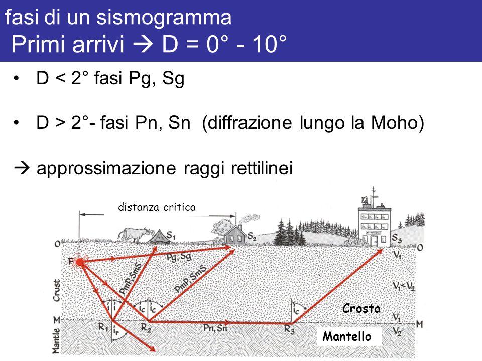 fasi di un sismogramma Primi arrivi  D = 0° - 10°