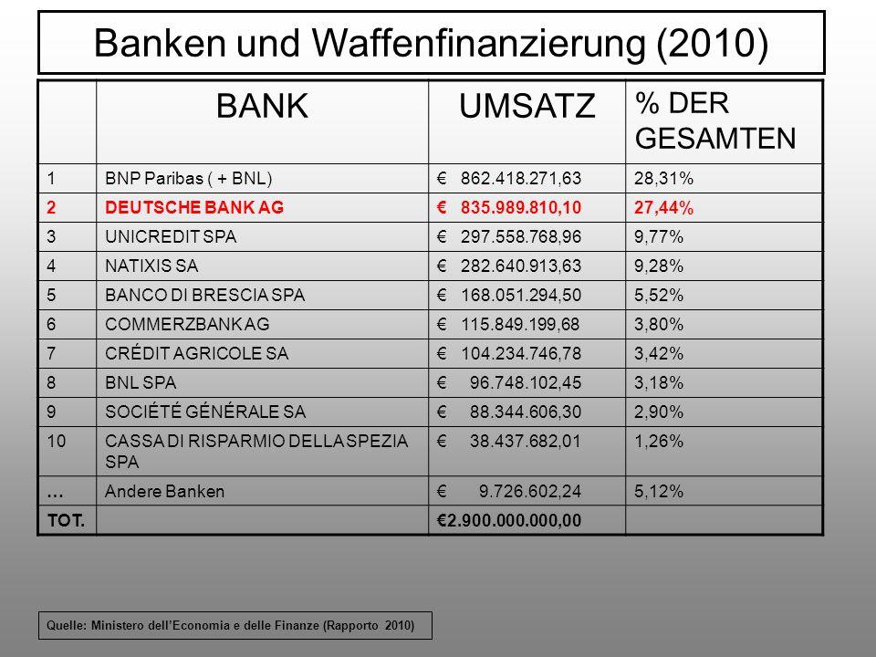 Banken und Waffenfinanzierung (2010)