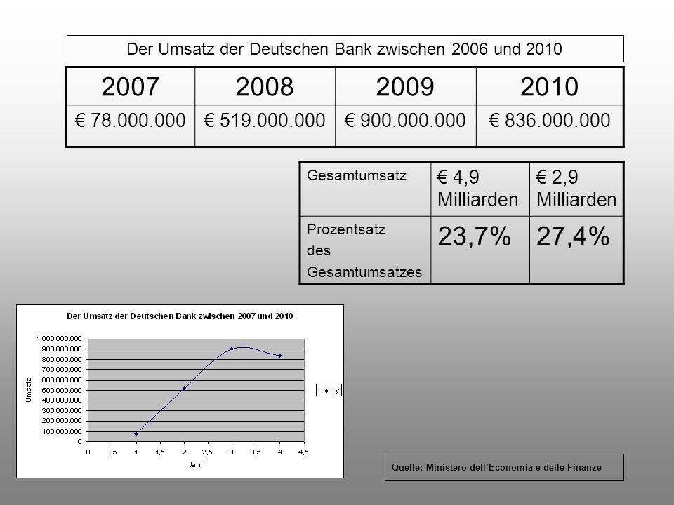 Der Umsatz der Deutschen Bank zwischen 2006 und 2010