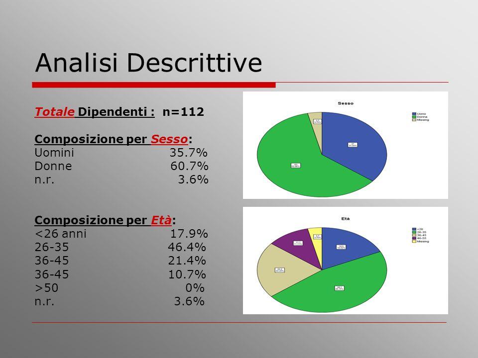 Analisi Descrittive Totale Dipendenti : n=112 Composizione per Sesso: