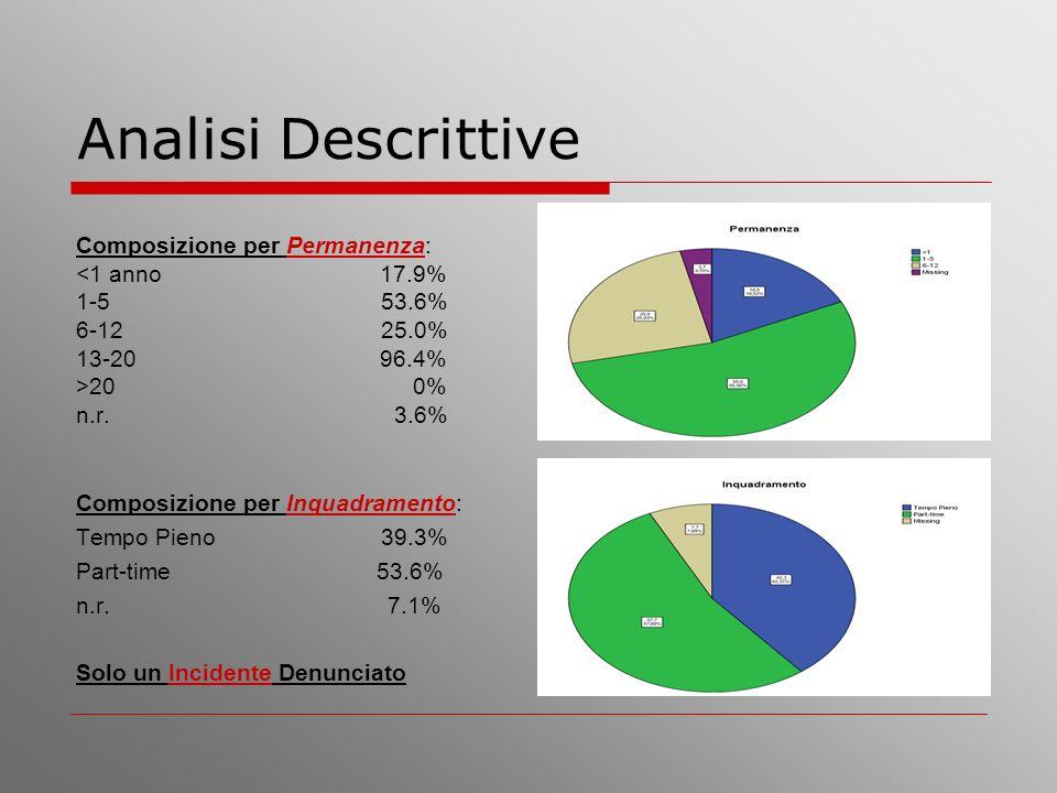 Analisi Descrittive Composizione per Permanenza: <1 anno 17.9%
