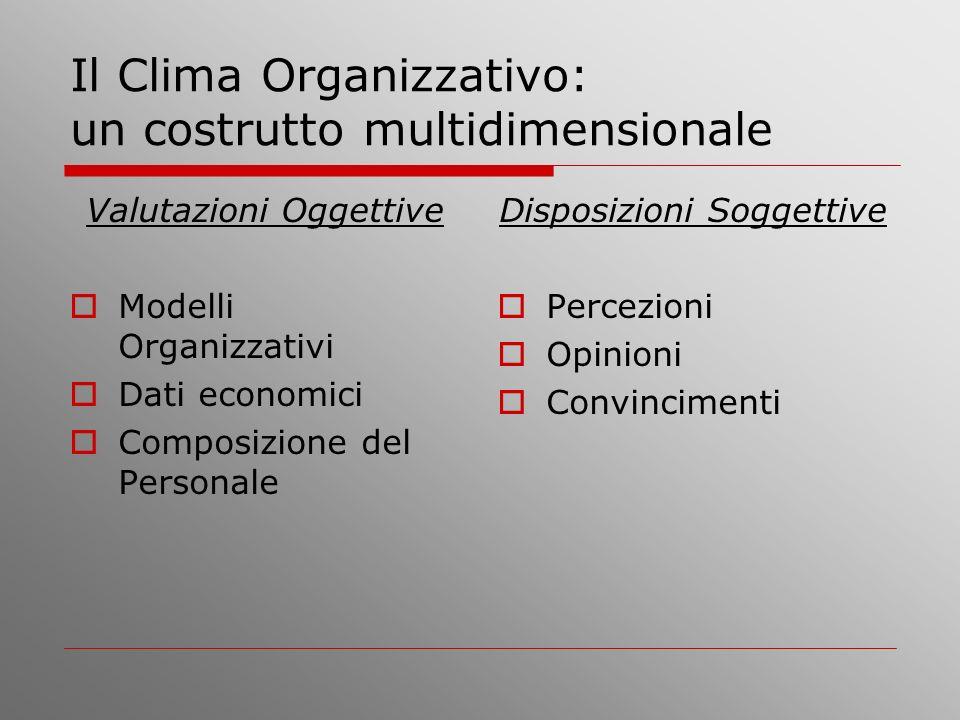 Il Clima Organizzativo: un costrutto multidimensionale