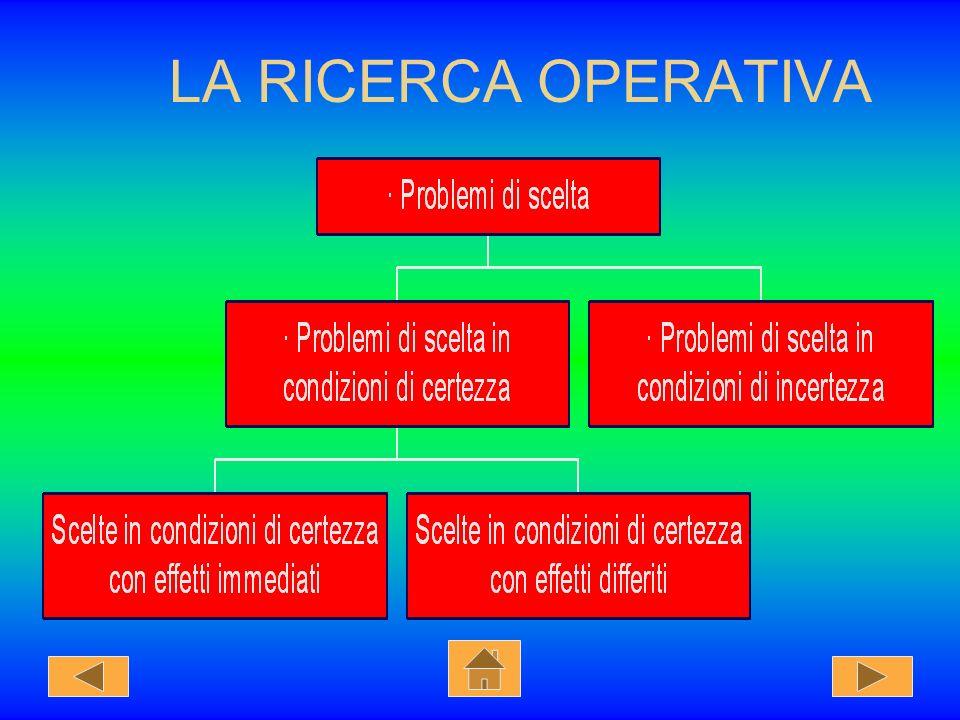 LA RICERCA OPERATIVA