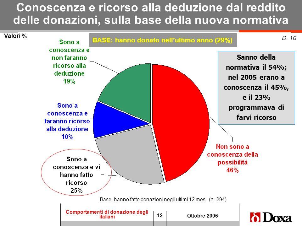 BASE: hanno donato nell'ultimo anno (29%)