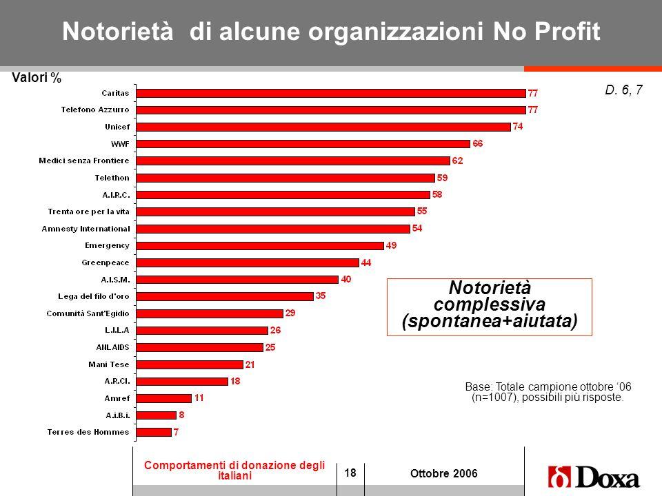 Notorietà di alcune organizzazioni No Profit