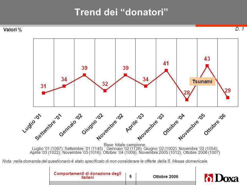 Trend dei donatori Valori % D. 1 Tsunami Base: totale campione.