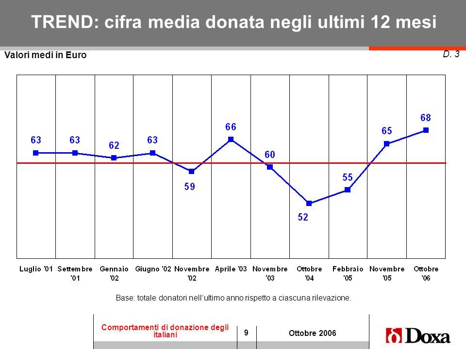 TREND: cifra media donata negli ultimi 12 mesi