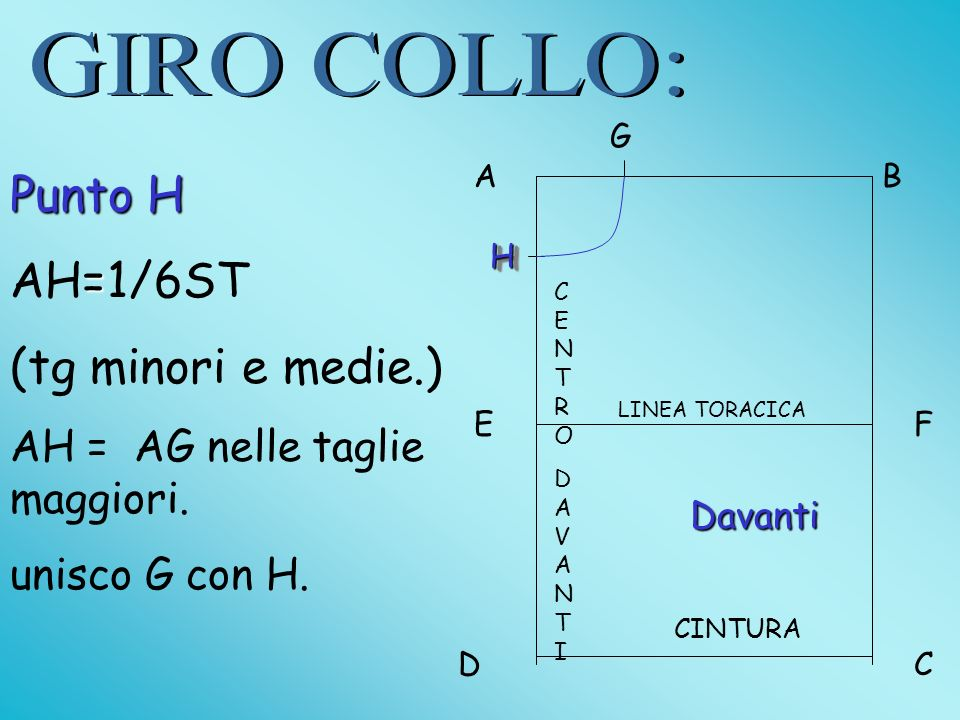 GIRO COLLO: Punto H AH=1/6ST (tg minori e medie.)