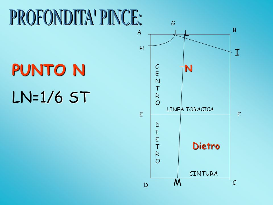 PUNTO N LN=1/6 ST PROFONDITA PINCE: I N Dietro M L G B A H CENTRO