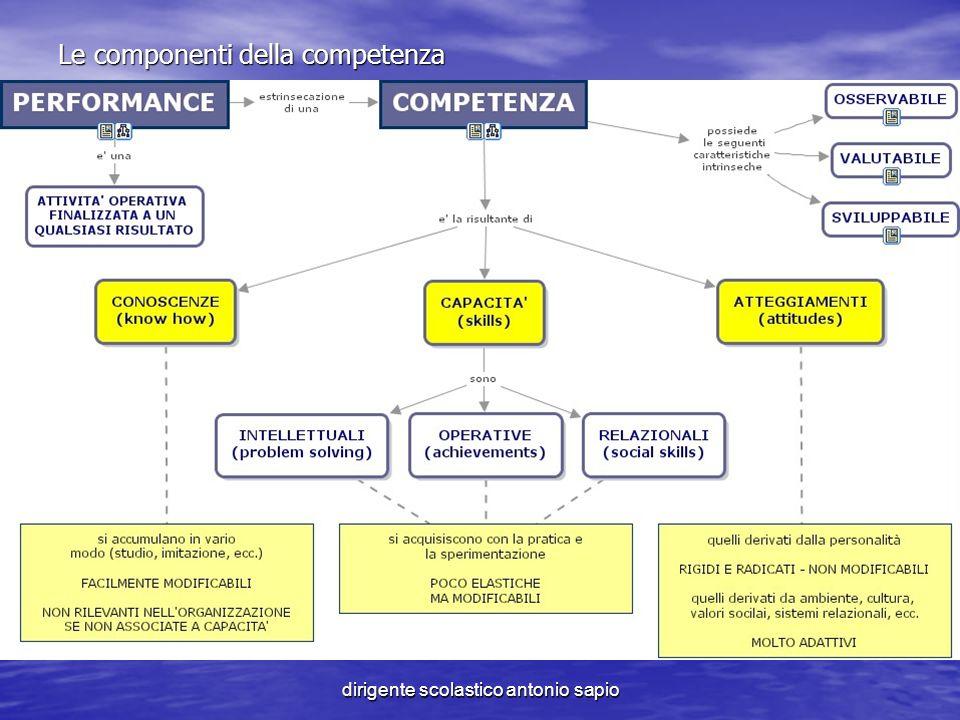 Le componenti della competenza
