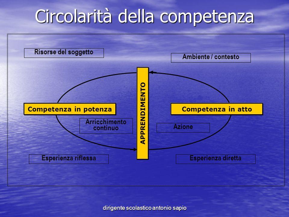 Circolarità della competenza